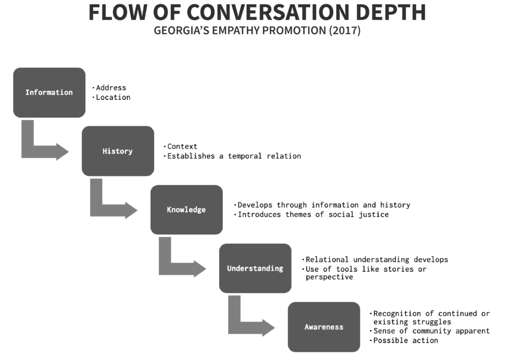 Georgia Empathy Promotion - Flow of conversation depth to promote empathy in user